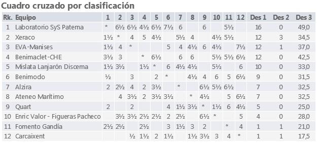 http://www.ajedrezvalenciano.com/2017/01/clasificacion-division-de-honor.html