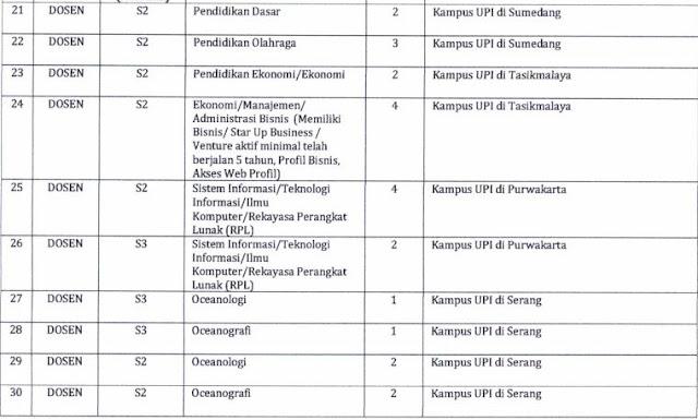 Lowongan Calon Pegawai Tetap dan Calon Dosen Tetap Universitas Pendidikan Indonesia Tahun 2017