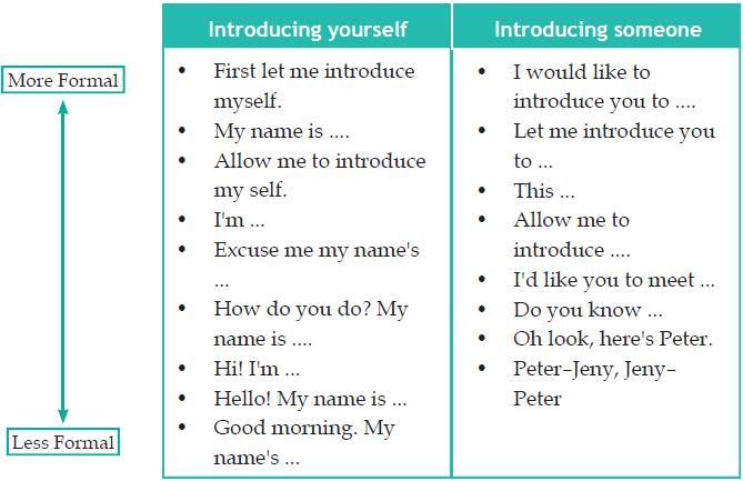 How to introduce yourself to someone you like