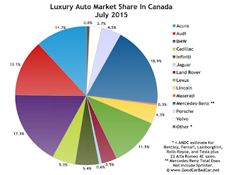 Canada luxury auto brand market share chart July 2015