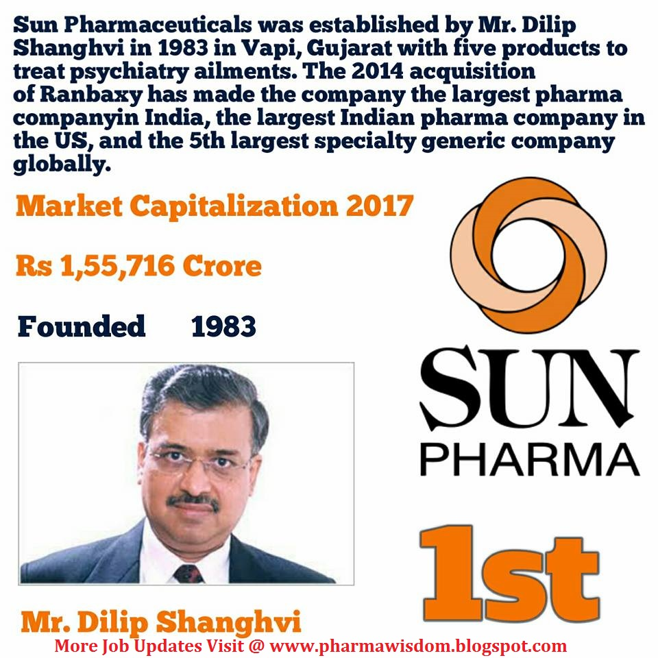 Top Six Indian Pharmaceutical Companies by its Market
