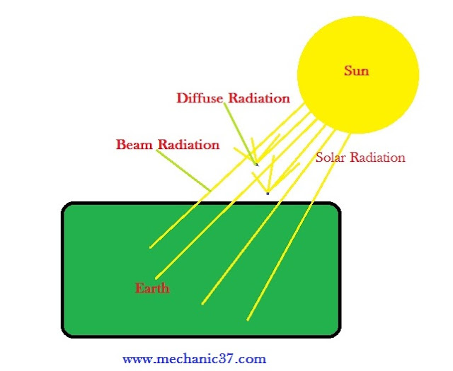 Solar Radiation Beam,Diffuse and Total Radiation
