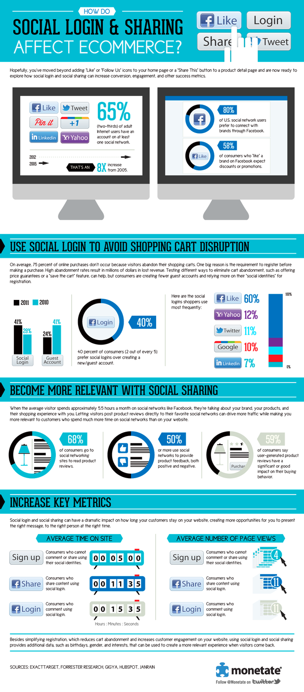 How Social Login And Sharing Affect on Ecommerce