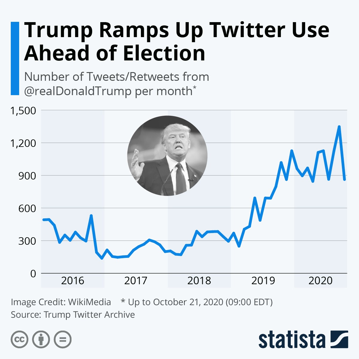 Trump Ramps Up Twitter Use Ahead of Election #infographic