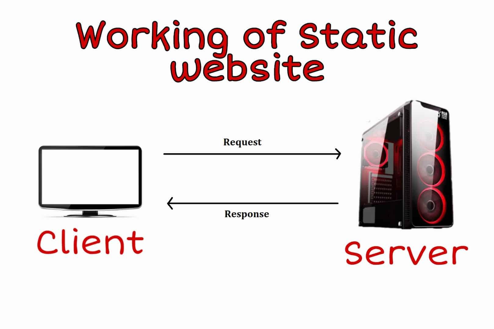 Static vs dynamic website - working of static websites