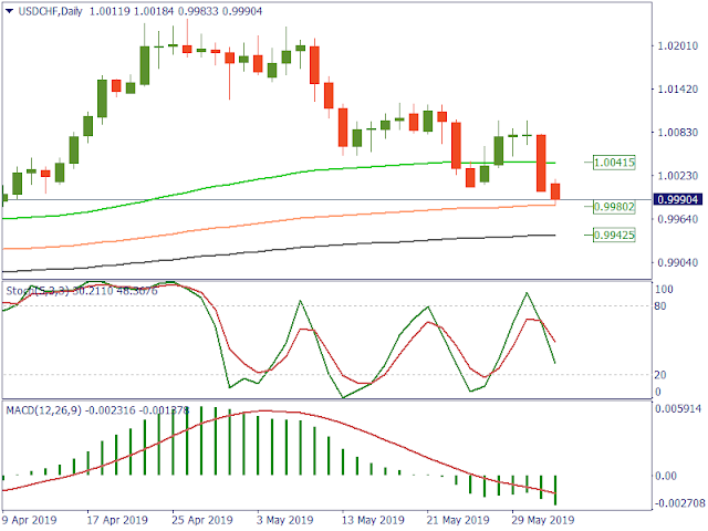 Melemahnya Pair UsdChf Moving Average TimeFrame Daily FBS