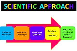 Pengertian Scientific Approach dan Langkah-langkah Implementasinya