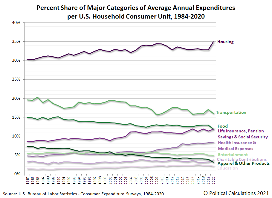 Percent Share of Major Categories of Average Annual Expenditures per U.S. Household Consumer Unit, 1984-2020