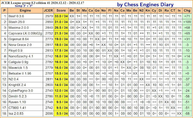 Chess Engines Diary - test tournaments - Page 3 2020.12.12.JCERLeague.E3.ed41