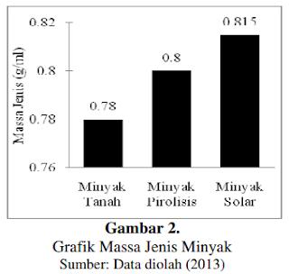 Grafik Massa Jenis Minyak hasil Pirolisis