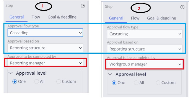 cascading approval with an reporting structure