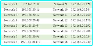 Tabel network