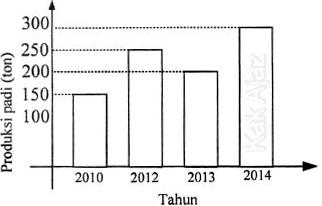 Diagram data produksi padi dari tahun 2010 sampai 2014
