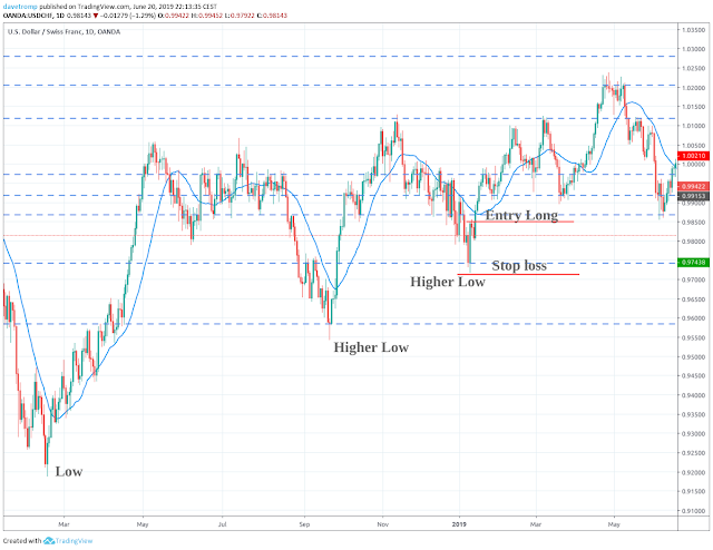 Placing a stop loss in a trending market