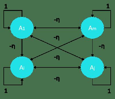 Jaringan Lapisan kompetitif