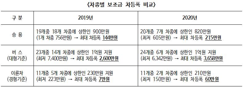 무공해차 보조금, 승용 기준 최대 전기차 1,820만원, 수소차 4,250만원 지원