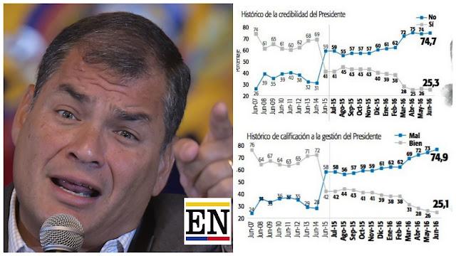 rafael correa resultado encuestas elecciones ecuador