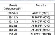 جدول قيم الحساس الحراري في الغسالة الاتوماتيك