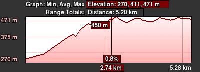 Staza 68 - grafikon visine