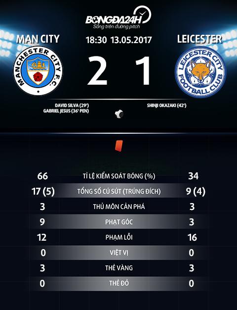 Thông số trận đấu Man City 2-1 Leicester.