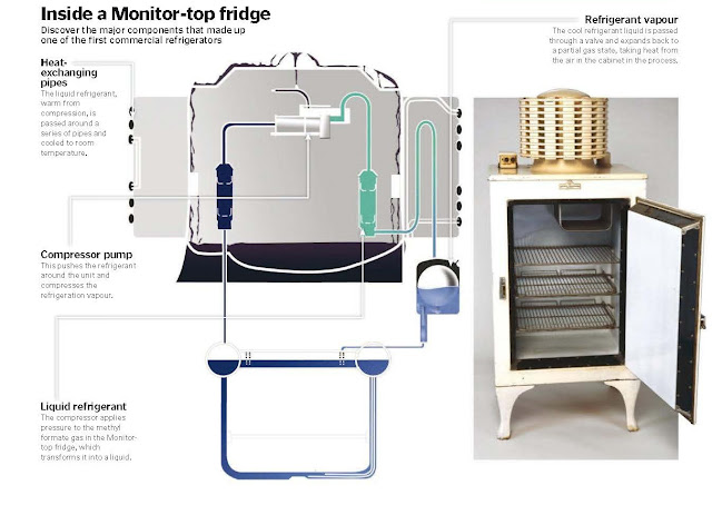 How Did The First Electric Refrigerators Work?