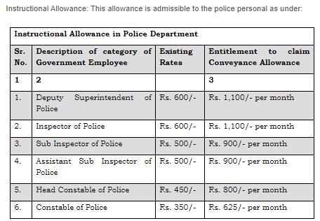 Haryana Police Constable Instructional Allowance Rates