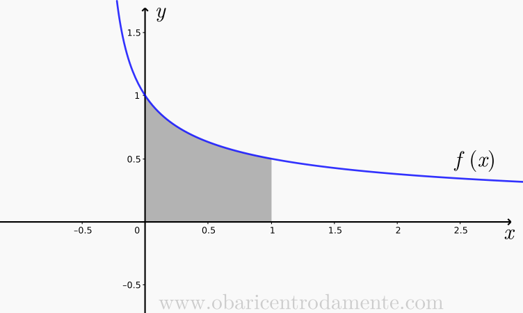 Resolução da integral 1 dividido por raiz de 1 mais 3x