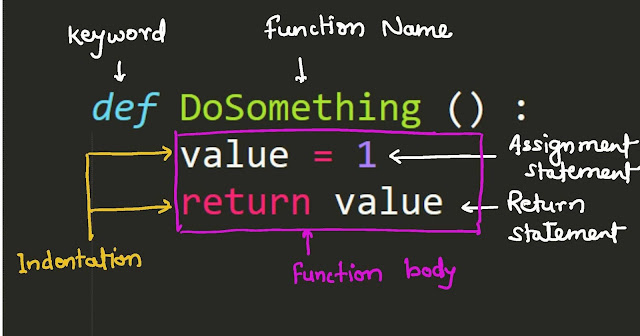 Writing and Calling the first Function