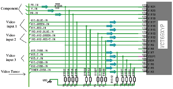 Hình 33 - Ngõ vào của các tín hiệu Video input đưa đến IC xử lý Video tổng hợp