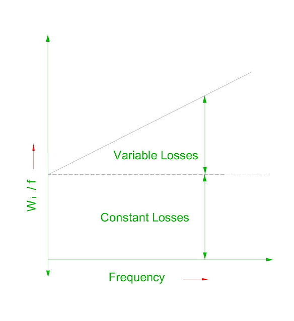 separation-of-losses-in-the-transformer