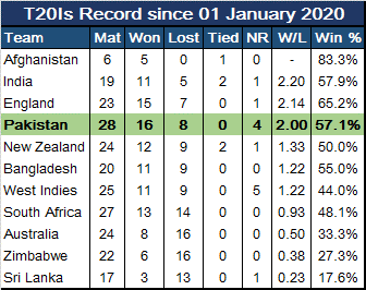Why Pakistan are one of the favorites at the World T20