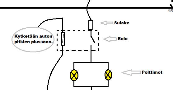 Sous la Voiture: Lisäpitkien kytkentä