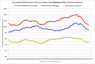 Fed Debt Service