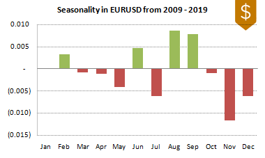 EURUSD FX Seasonality 2009-2019