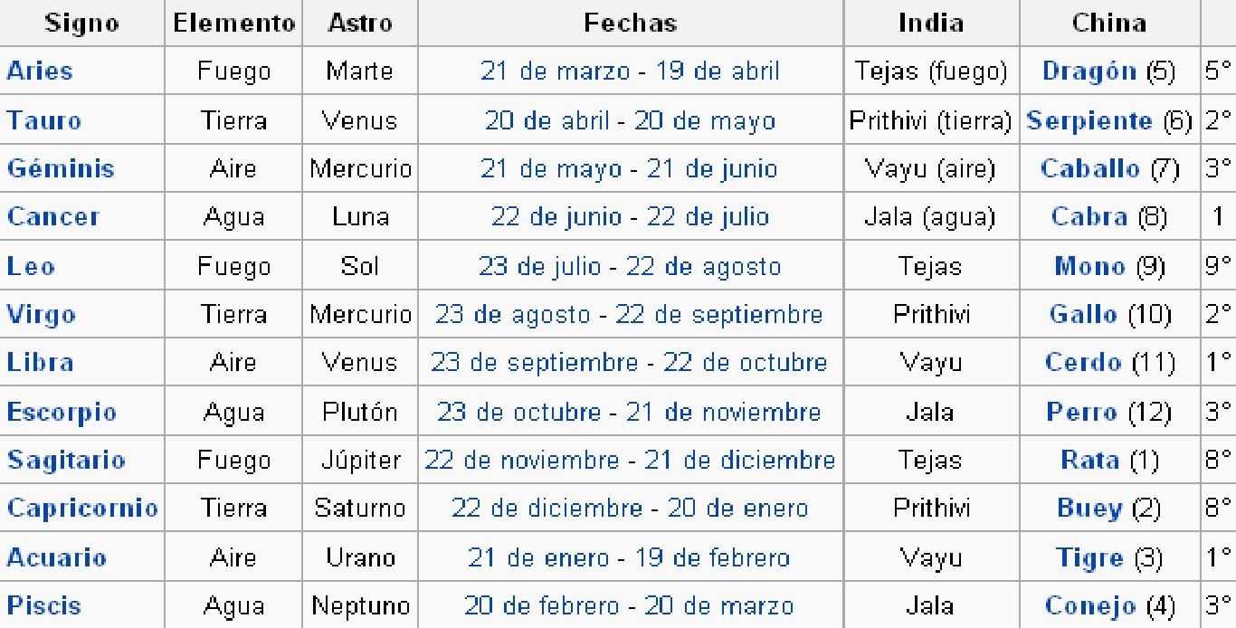 Fechas de horoscopos zodiacales - Signos del zodiaco en orden ...
