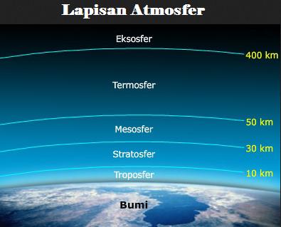 Pengertian, Sifat, dan Lapisan-Lapisan Atmosfer Beserta 6 Manfaatnya Bagi Kehidupan Manusia Menurut Para Ahli Secara Lengkap