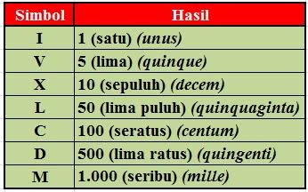 Mengenal Bilangan Romawi 901 – 1000 (Angka Romawi 901-1000)
