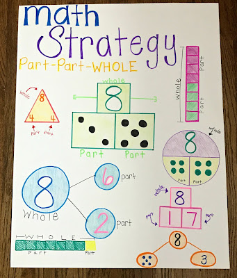 Awesome visual for students to see parts of a whole and relationship between numbers