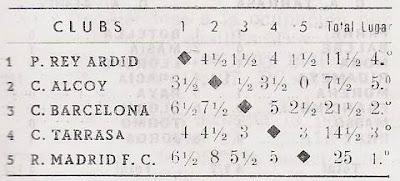Puntuación final según Ajedrez Español Clasificación según el sorteo inicial del II Campeonato de España de Ajedrez por Equipos, Bilbao 1957