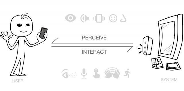 Multimodal interaction model