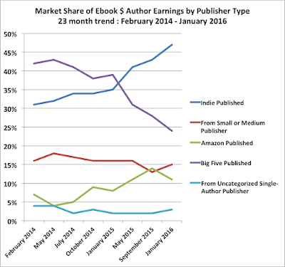 2016 Author Earnings