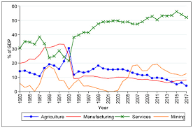 Causal Relationship Between Saffron Exports and Agricultural Gdp