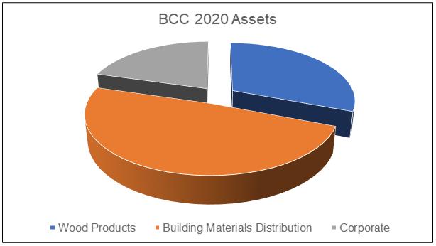 BCC Assets