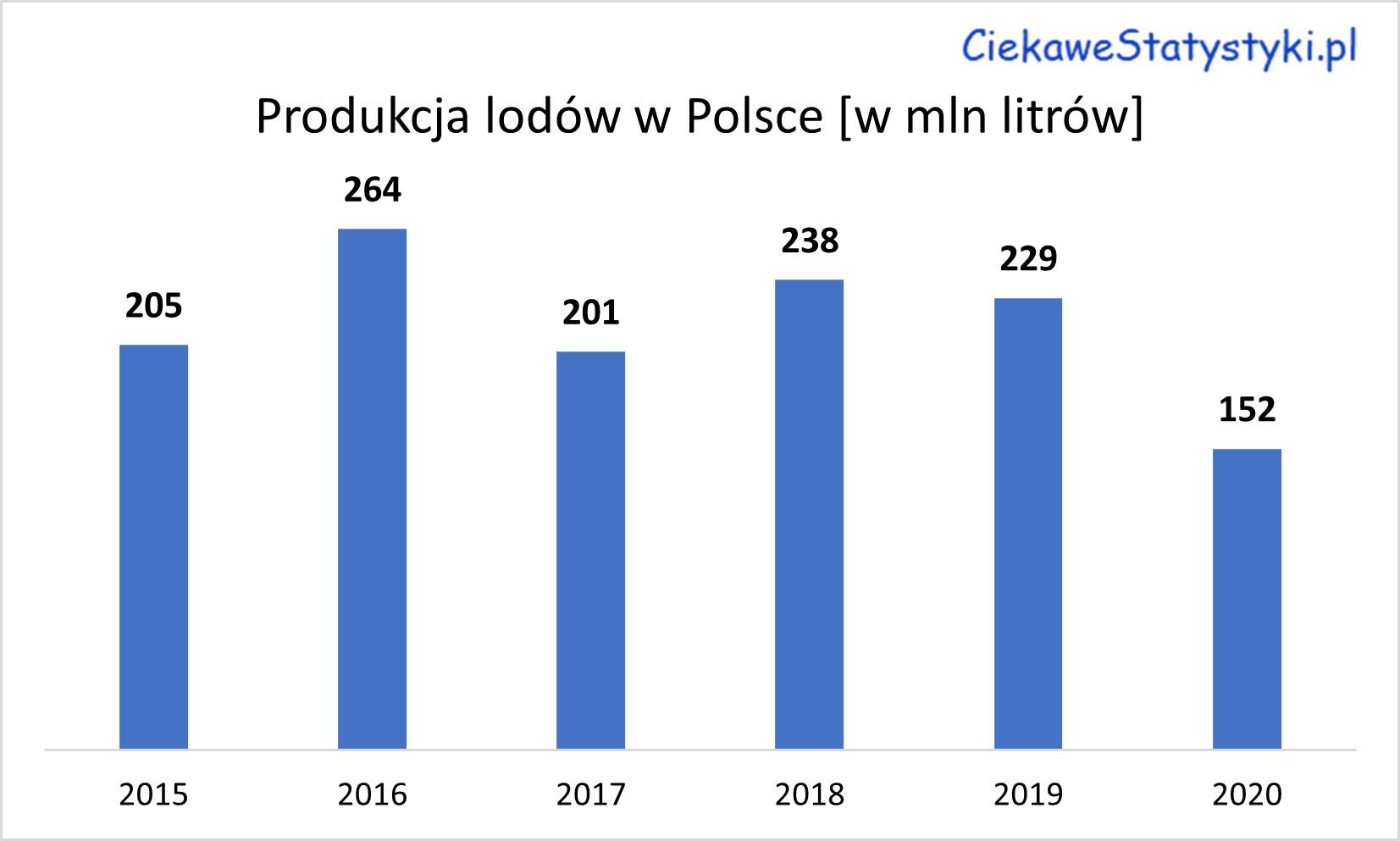 Produkcja lodów w Polsce na przestrzeni lat. Ile lodów produkuje się w Polsce?
