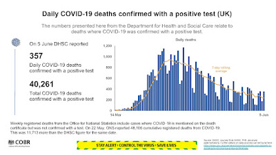 050620 number of people died from covid UK