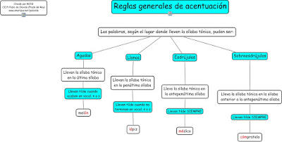 http://aprendiendoenlaescuelapublica.blogspot.com.es/2013/09/esquema-sobre-las-reglas-de-acentuacion.html