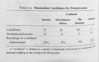 "Page 162. Table 9.2 Mammalian Candidates for Domestication. A ""candidate"" is defined as a species of terrestrial, herbivorous or omnivorous, wild mammal weighing on the average over 100 pounds."