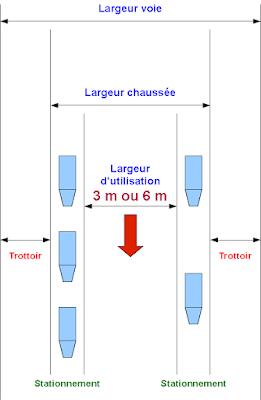Exemple de voie engin desservent un ERP