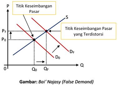 Bai' Najasy (False Demand)