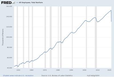 ECONOMISTA CONVERSÍVEL: Explosão nas taxas de desemprego nos EUA: uma espiada no interior 3